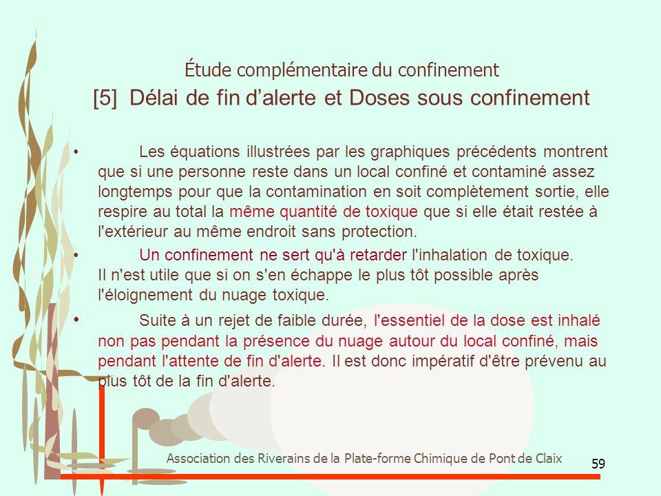 Étude complémentaire du confinement [5] Délai de fin d'alerte et Doses sous confinement